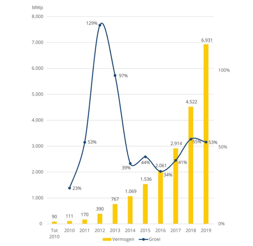 totaal opgesteld PV vermogen in nederland
