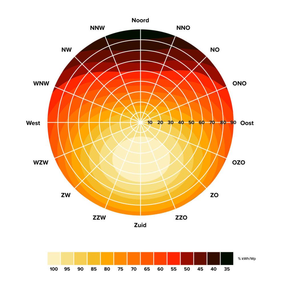 rendement van zonnepanelen onder een hoek