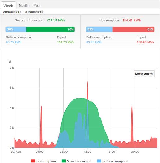 Monitoring Energie